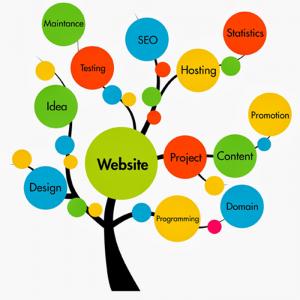 وب اپلیکیشن و طراحی سایت